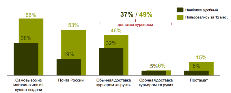 Исследование аудитории онлайн-покупателей в России 0711889001483996064