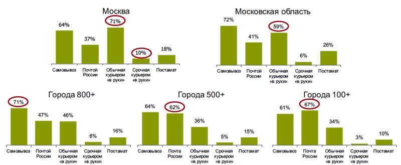 Исследование аудитории онлайн-покупателей в России 0765409001483996064