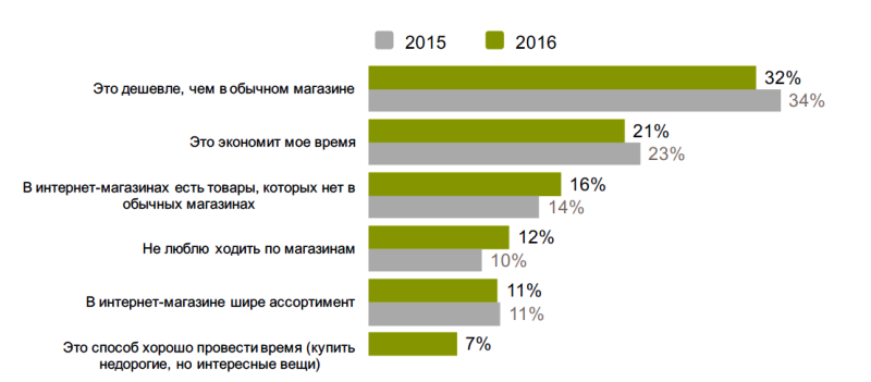 Исследование аудитории онлайн-покупателей в России 0778196001483946894