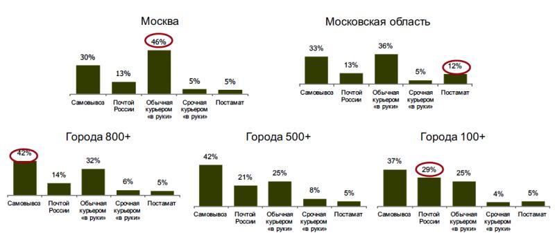 Исследование аудитории онлайн-покупателей в России 0839022001483996064