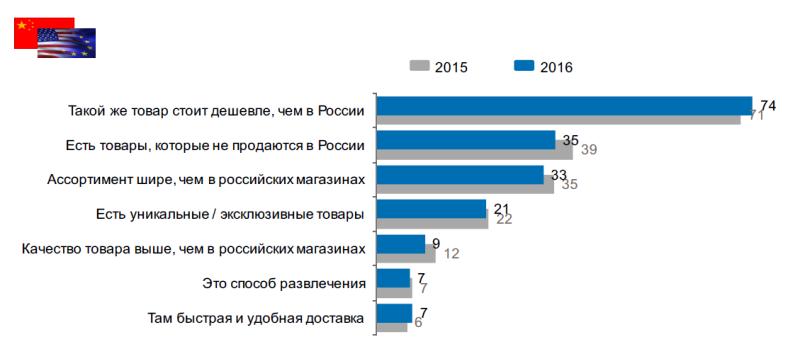 Исследование аудитории онлайн-покупателей в России 0851392001483946894