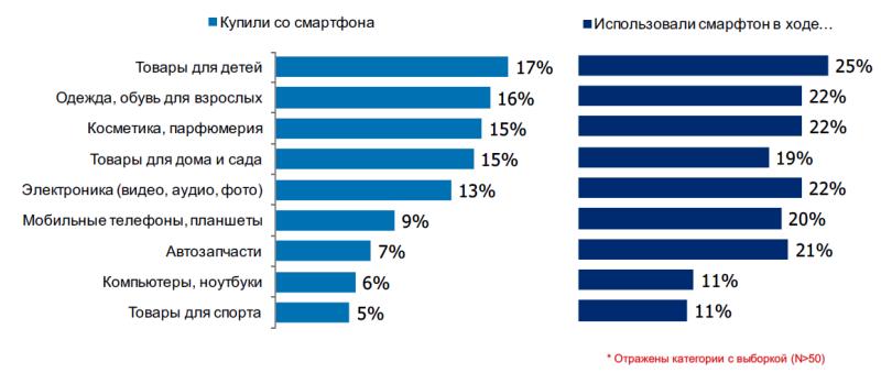 Исследование аудитории онлайн-покупателей в России 0902847001483996884