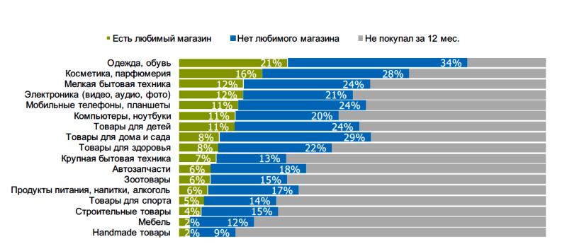 Исследование аудитории онлайн-покупателей в России 0916863001483946894