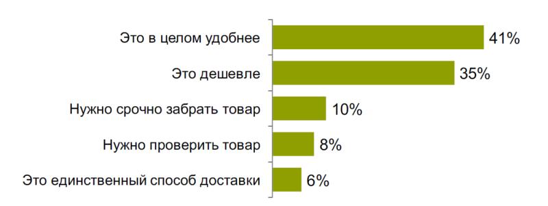 Исследование аудитории онлайн-покупателей в России 0939743001483996064