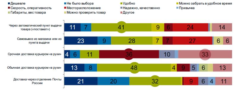 Исследование аудитории онлайн-покупателей в России 0991353001483996064