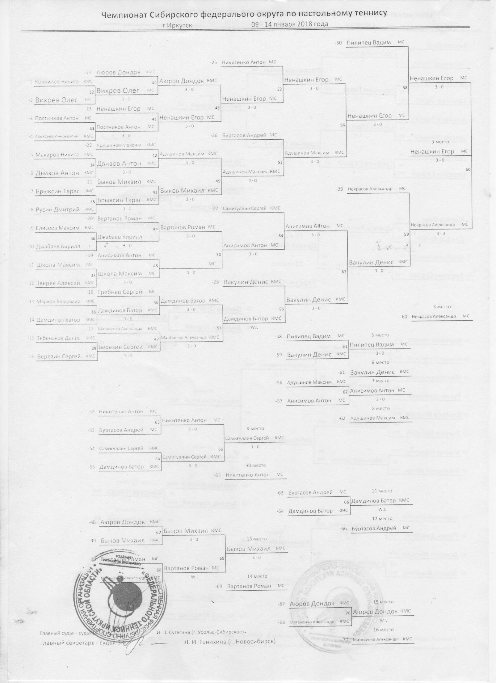 Чемпионат СФО 2018 - Страница 4 0061770001517581285
