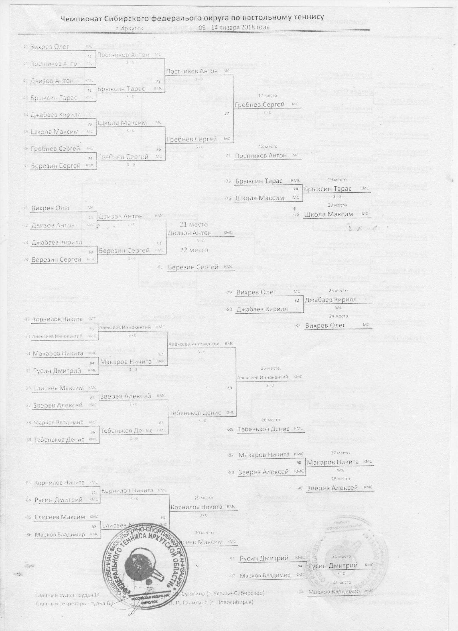 Чемпионат СФО 2018 - Страница 4 0203953001517581285