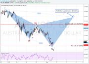 Chart / analizator >> анализ биржевых и форекс графиков 0301509001441199479