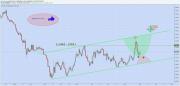 Chart / analizator >> анализ биржевых и форекс графиков 0383503001441197574
