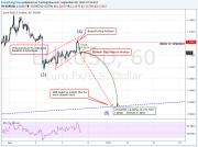 Chart / analizator >> анализ биржевых и форекс графиков 0413080001441799264