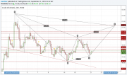 Chart / analizator >> анализ биржевых и форекс графиков 0266480001442840035