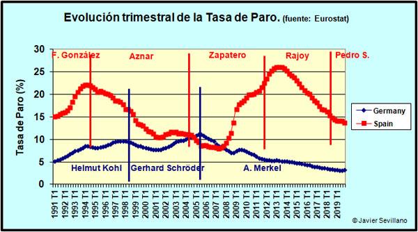 discusión pre-electoral en Venezuela (solo aqui se admiten estos temas) - Página 7 TasaParoAlemEsp