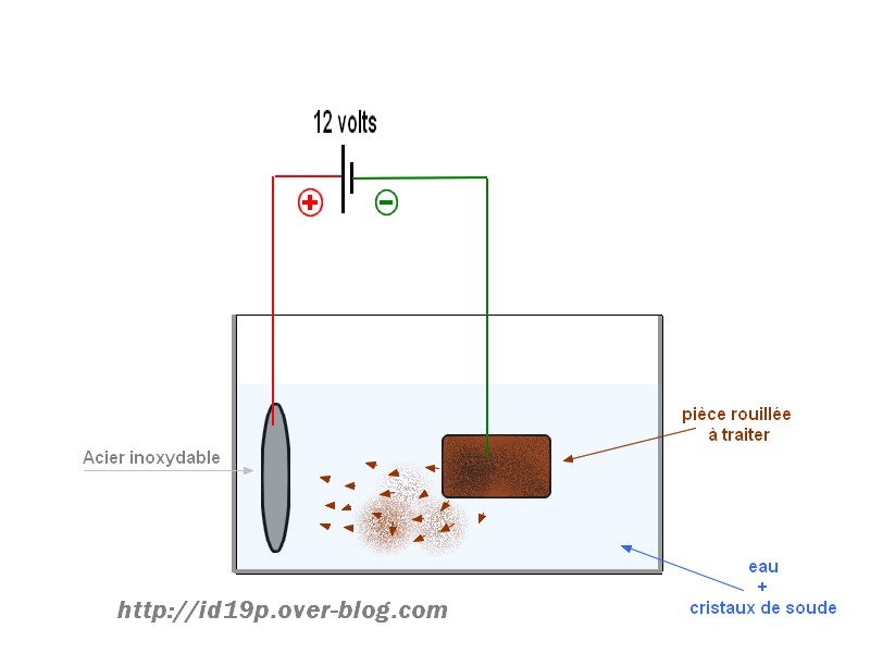 Restauration des CC - Page 4 Schema%20derouillage%20electrolyse