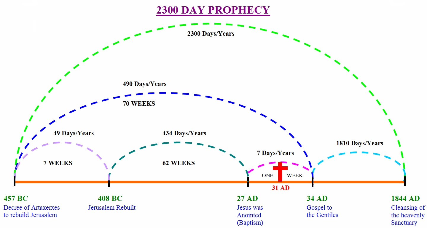 The United States of the Solar System: A.D. 2133 (Book One) - Page 4 2300-prophecy-new