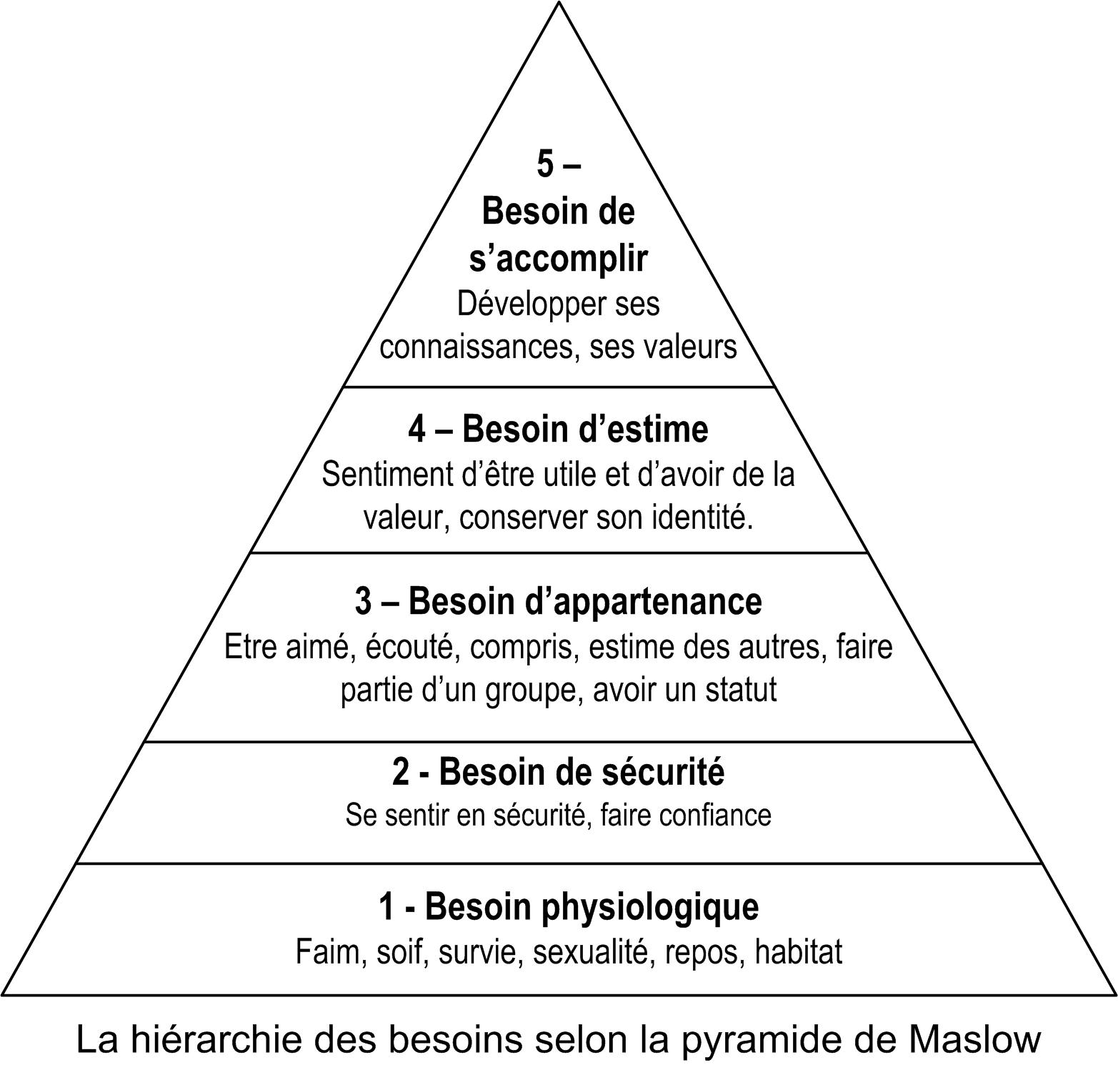 The Walking Dead ((RP)) Maslow-pyramide-coach-seduction