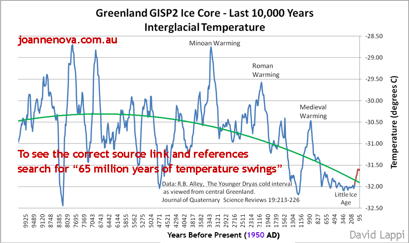Hothouse earth is on its way - Page 2 Gisp-last-10000-new