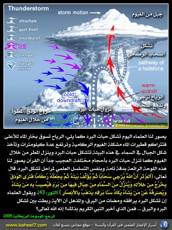 رائع بالصور: من أسرار الإعجاز العلمي في القرآن والسنة Hail-formation-1