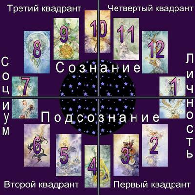 Расклад «12 домов гороскопа» на Таро. Полный разбор. Rasklad-12-domov-taro