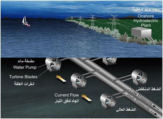 الطاقة الزرقاء Low-high-preesure-turbine