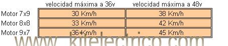 ¿Cuál es la diferencia entre estos dos kits? Velocidades%20motores(1)