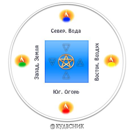 Магический круг Magic-krug1