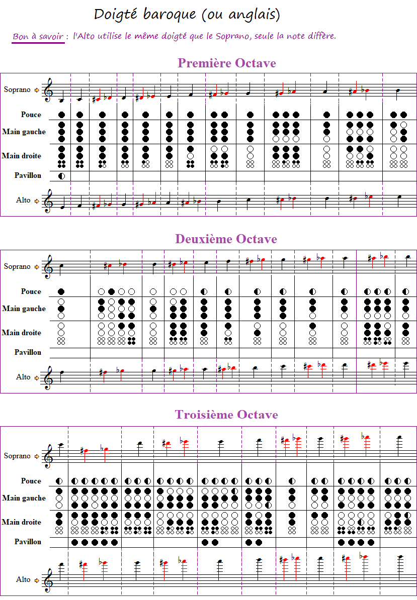 TRANSPOSER Tableau_des_doigtes_flute_a_bec_soprano_et_alto