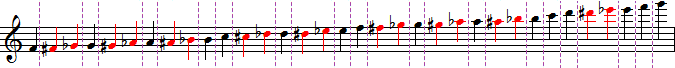 Module 5 : Sib aigu, Do sur-aigu, Sol# aigu - Page 49 à 56 Alto
