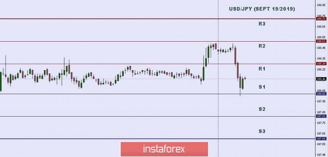 Análisis de pares de divisas y materias primas para invertir en Forex - Página 8 1571522307