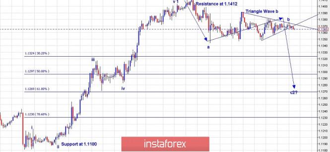 Inversión en el mercado Forex: Análisis de pares de divisas y materias primas - Página 24 714579334