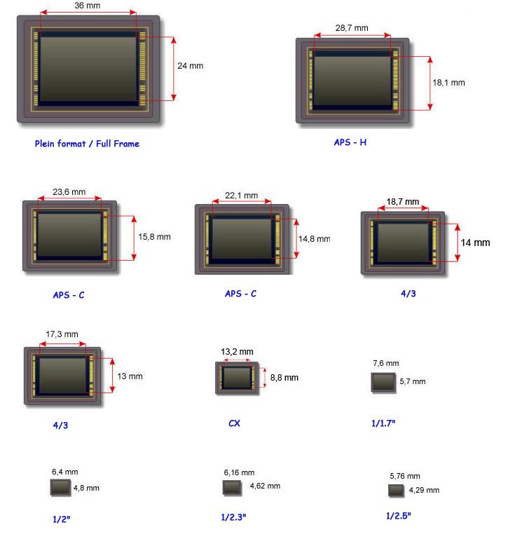 Que choisir comme APN ? - Page 2 Dim-capteurs