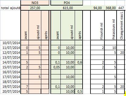 Mon 90L planté (avec RAZOR 8000K 120W!) - Page 2 Suivi_fertilisation