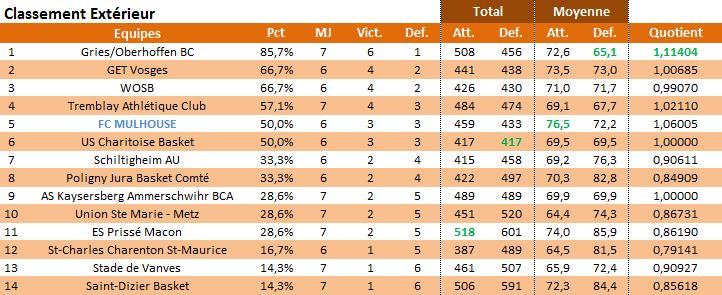 Saison 2013/14: Bilan de mi-saison et de saison 2013-e