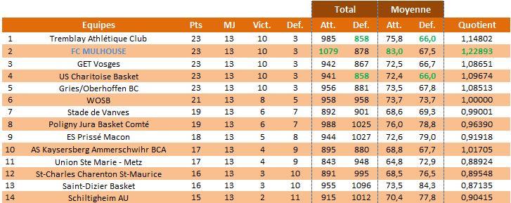 Saison 2013/14: Bilan de mi-saison et de saison 2013-g