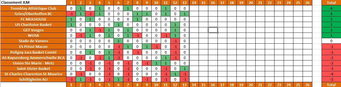 Saison 2013/14: Bilan de mi-saison et de saison 2013-jlm