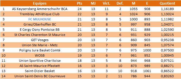 Bilan de mi-saison 2012/2013 Cl1