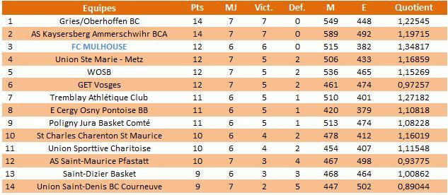 Bilan de mi-saison 2012/2013 Cl2