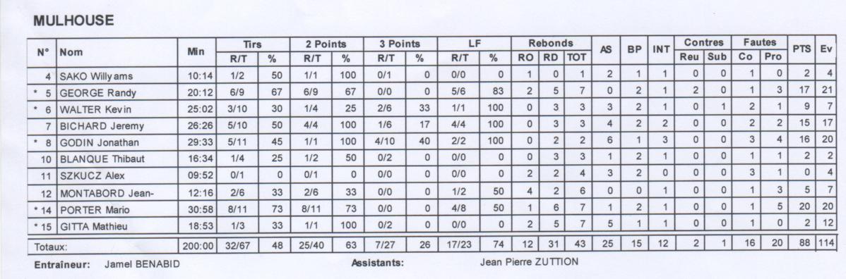[J 06] FCMB - SC Charenton : 88 - 51 Stats2