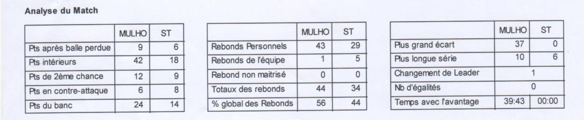 [J 06] FCMB - SC Charenton : 88 - 51 Stats3