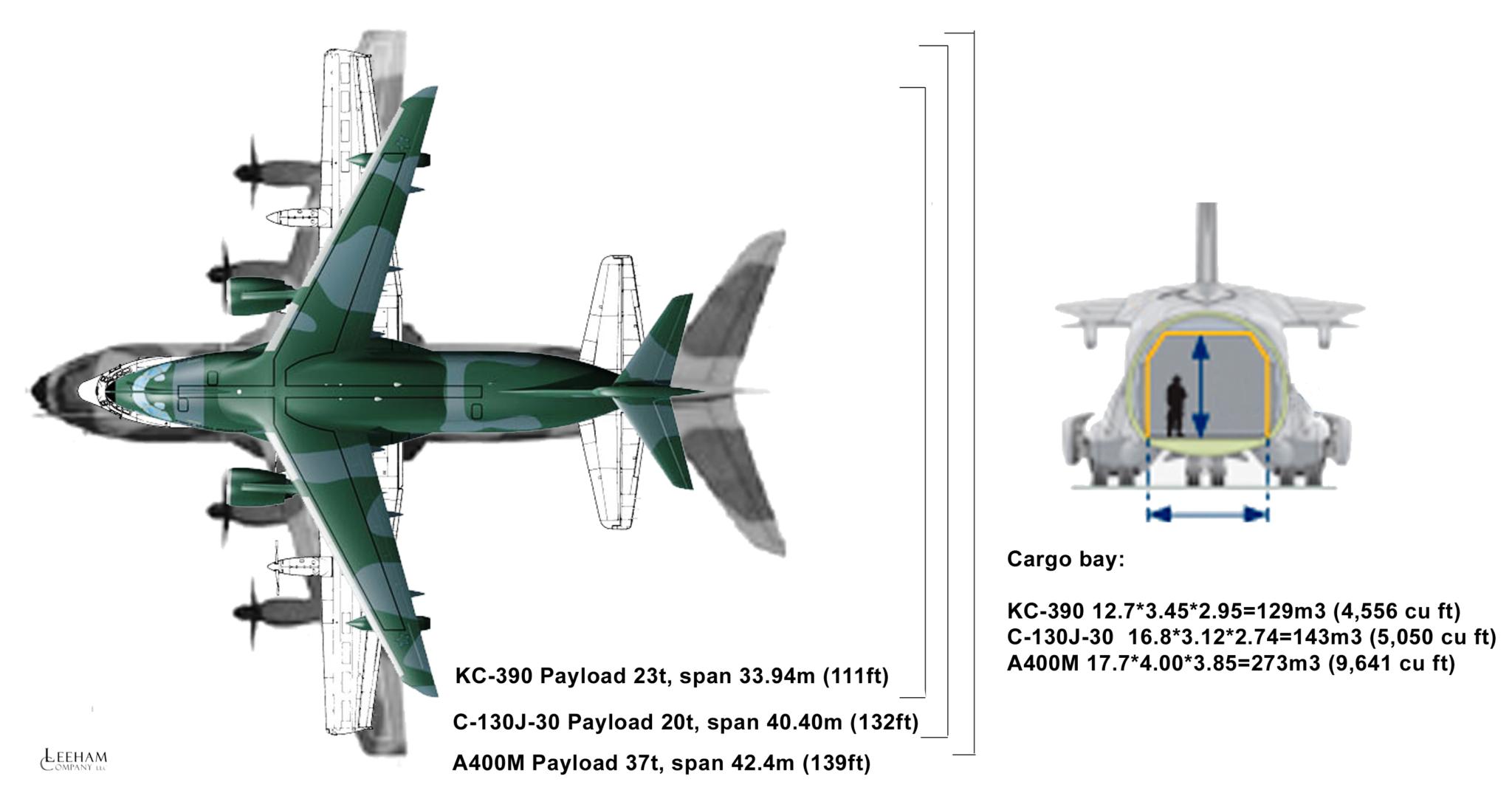 Embraer KC-390 (avión de transporte de tamaño mediano ) Kc390-vs-c130-and-a400m1