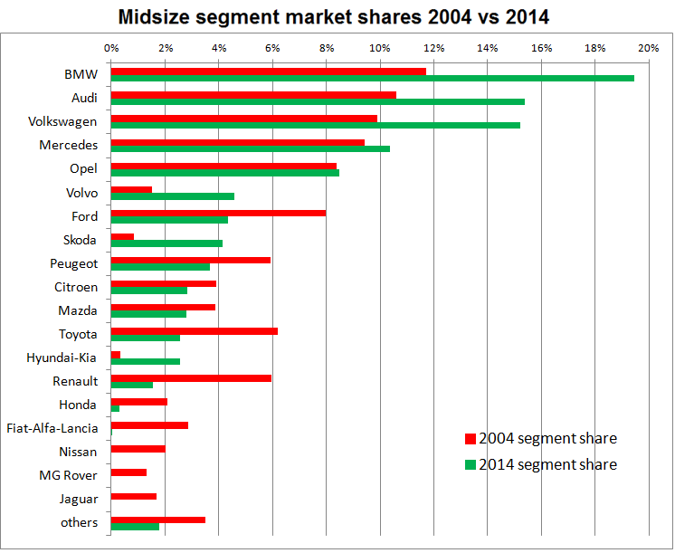 [INFORMATION] Citroën Europe - Les News - Page 40 Midsized-car-segment-shares-2004-2014-Europe