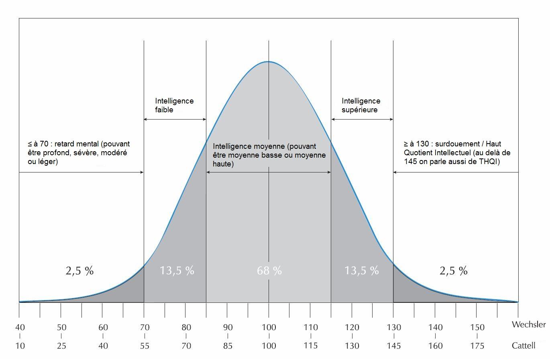 Questions sur le calcul du score total par rapport aux subtests Courbe_wechsler_cattell