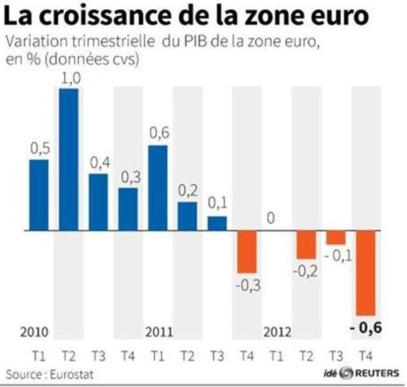Pouvoir d'achat des français en baisse... Conséquences indirectes pour Dlp ?!! - Page 4 Eh87_croissancezoneeuro2012