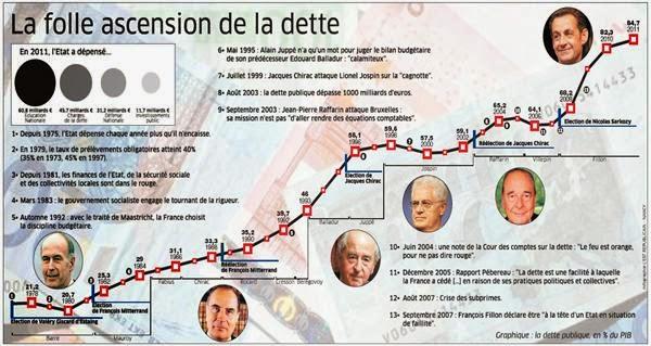 Gouvernement Valls 2 ça va valser ! Macron ne vous offrira pas de macarons...:) %C3%A9volution-dette-fran%C3%A7aise