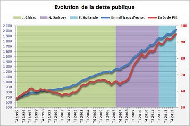 Gouvernement Valls 2 ça va valser ! Macron ne vous offrira pas de macarons...:) 2344213-dette-publique-de-la-france-nouveau-record-au-4e-trimestre-2014