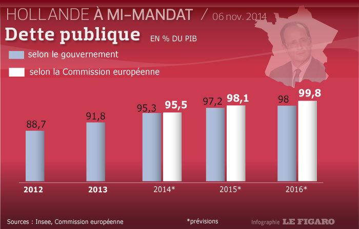 Gouvernement Valls 2 ça va valser ! Macron ne vous offrira pas de macarons...:) Ob_23f356_dette-2012-2016-previsions-au-6-nove