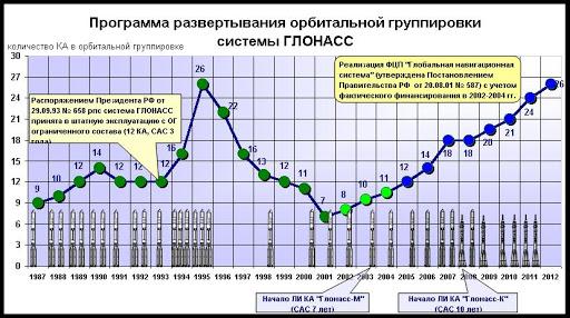 Lancement Proton-M / GLONASS - 24 décembre 2009 - Page 3 Glonass7qd
