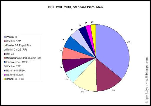 Vos avis sur le tesro PA-10 ISSF_WCH_2010_STP_Men_Statistics