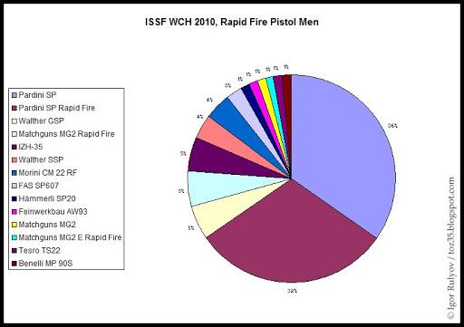 Vos avis sur le tesro PA-10 ISSF_WCH_2010_RFP_Men_Statistics