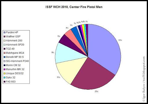 Vos avis sur le tesro PA-10 ISSF_WCH_2010_CFP_Men_Statistics