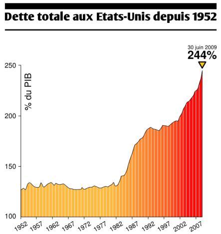 Spéculation, crise, finance / Economie - Page 2 Dette%20totale%20USAjp